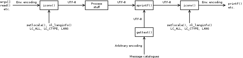 Diagram of the processing of strings from input to output in a C program.